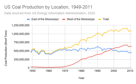 US Coal Production by Location, 1949-2011