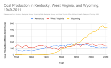 Coal Production in Kentucky, West Virginia, and Wyoming, 1949-2011